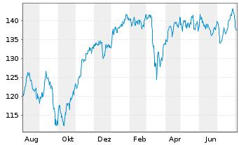 Chart Source-S.ST.Eur.600Opt.Insur. - 1 Jahr