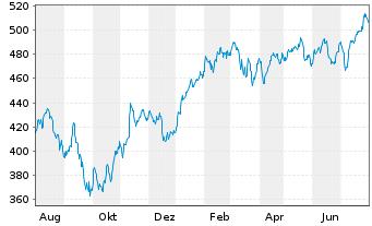 Chart Source-S.ST.Eur.600 Opt.C+Mat. - 1 Jahr