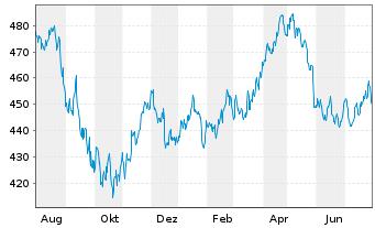 Chart Source-S.ST.Eur.600 Opt.F+Bev. - 1 Jahr