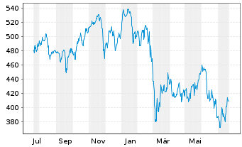 Chart Source-S.ST.Eur.600 Opt.A+P - 1 Jahr