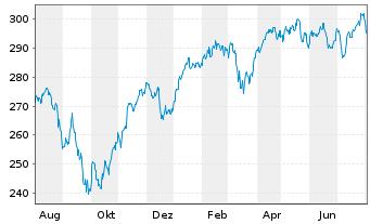 Chart Source Mkts-S.MSCI Euro.U.ETF - 1 Jahr