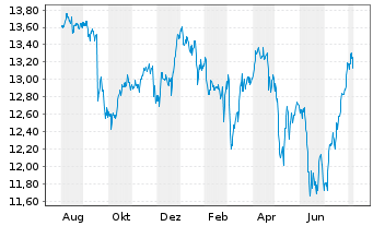 Chart SPDR S&P UK Divid.Aristocr.ETF - 1 Jahr