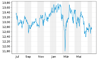Chart SPDR S&P Eme.Mkts Dividend ETF - 1 Jahr