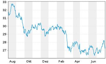 Chart SPDR S&P Glob.Div.Aristocr.ETF - 1 Jahr