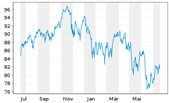 Chart SSGA SPDR ETF EU.II-M.Wo.Sm.C. - 1 Jahr