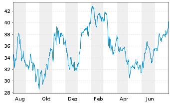 Chart Adient PLC - 1 Jahr