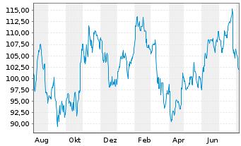 Chart Allegion PLC - 1 Jahr