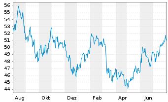 Chart SSGA SP.E.E.II-R.2000 US Sm.C. - 1 Jahr