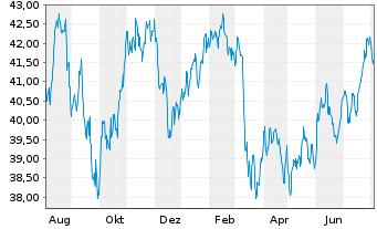 Chart I.M.III-I.Gbl Buyb.Achiev.UETF - 1 Jahr