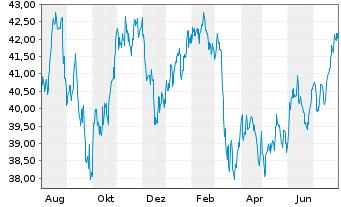 Chart PowerShs Glo.Buyback Achievers - 1 Jahr