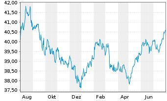 Chart SSga S.E.E.II-SPDR TR G.Con.Bd - 1 Jahr