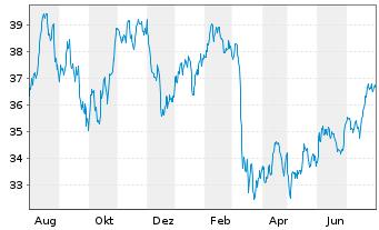 Chart SSGA S.ETF E.II-S.US Fin.S.Se. - 1 Jahr