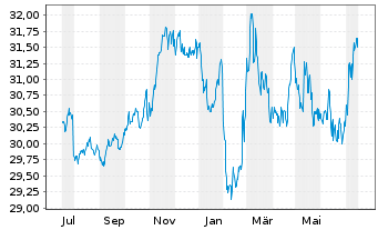 Chart SPDR Barclays US TIPS ETF - 1 Jahr