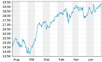 Chart Assicurazioni Generali S.P.A. - 1 Jahr