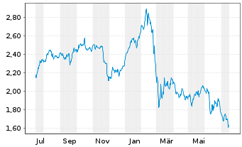 Chart Intesa Sanpaolo S.p.A. - 1 Jahr