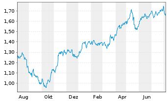 Chart A2A S.p.A. - 1 Jahr