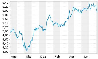 Chart Enel S.P.A. - 1 Jahr