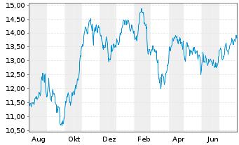 Chart ENI S.P.A.  - 1 Jahr