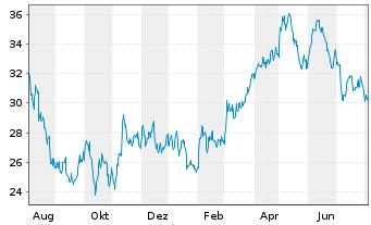 Chart Amplifon S.p.A. - 1 Jahr
