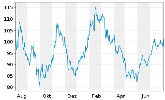 Chart Aptiv PLC - 1 Jahr