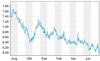 Chart Asahi Kasei Corp. - 1 Jahr