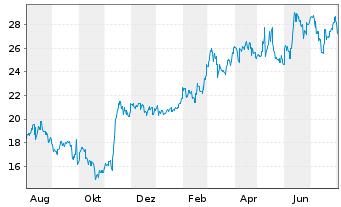 Chart ASICS Corp. - 1 Jahr