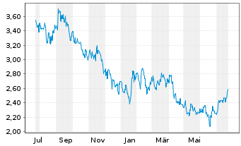 Chart Cyberdyne Inc. - 1 Year