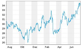 Chart Taisei Corp. - 1 Jahr