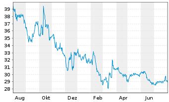 Chart Toshiba Corp. - 1 Jahr
