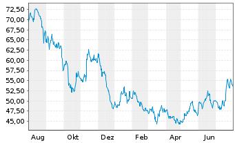 Chart Nidec Corp. - 1 Jahr