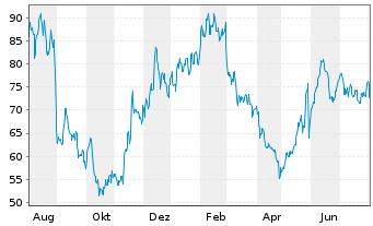 Chart Ambarella Inc. - 1 Jahr