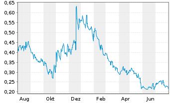 Chart Ascletis Pharma Inc. - 1 Jahr