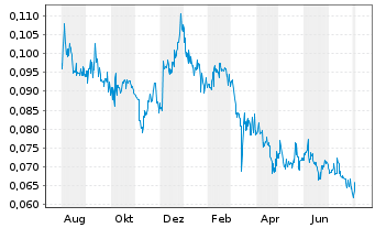 Chart China Rare Earth Hldgs Ltd. - 1 Year
