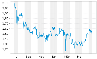 Chart China Medical System Holdings - 1 Year