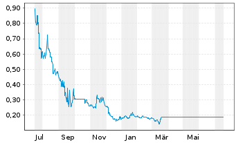 Chart China Evergrande Group - 1 Year