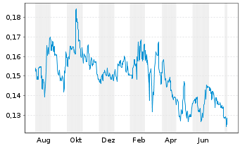 Chart China Modern Dairy Hldgs Ltd. - 1 Jahr