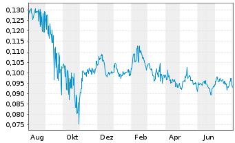 Chart FIH Mobile Ltd. - 1 Jahr