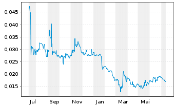 Chart Tongda Group Holdings Ltd. - 1 Jahr