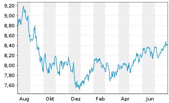 Chart AXA World Fds II-Gl.Mast.Equit Act Nom. A o.N. - 1 Jahr