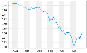 Chart Allianz Pfandbrieffonds Inh.-Anteile AT (EUR) o.N. - 1 Jahr