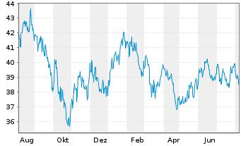 Chart ACMBernstein-Em.Mkts Gwth Ptf. Actions Nom. A o.N. - 1 Jahr