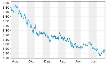 Chart ACMBernstein-American Inc.Ptf - 1 Jahr