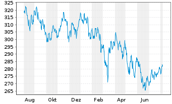 Chart Pro Fds(LUX) - Emer.Markets - 1 Year