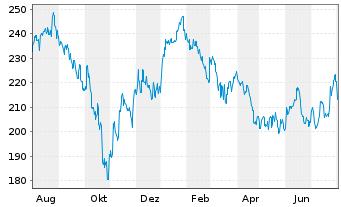 Chart Fidelity Fds-Greater China Fd R.Sh. A (Gl.C.) o.N. - 1 Jahr