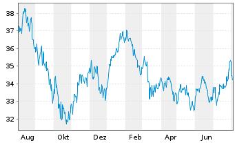 Chart Fidelity Fds-Pacific Fund R.Sh. A (Glob.C.) o.N. - 1 Jahr