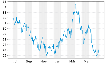 Chart Fidelity Fds-Latin America Fd. - 1 Jahr