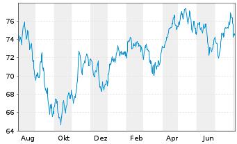 Chart Fidelity Fds-Switzerland Fund - 1 Jahr