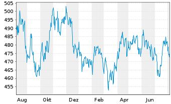 Chart ACMBernstein-Intl Health Care - 1 Jahr