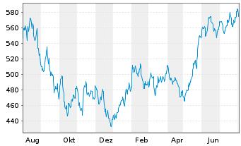 Chart ACMBernstein-Intl Technology Actions Nom. A o.N. - 1 Jahr