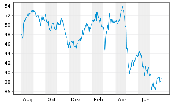 Chart RTL Group S.A. - 1 Jahr